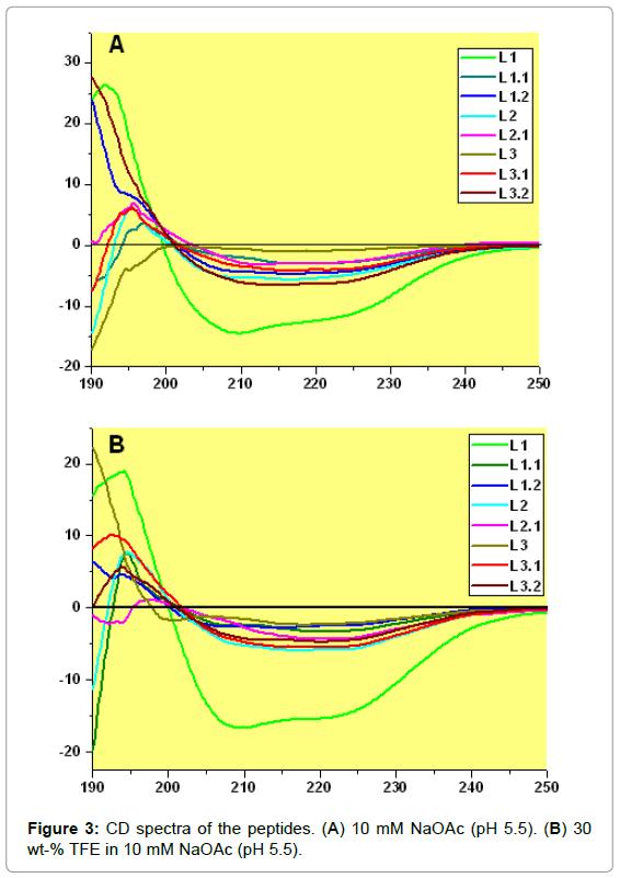 medicinal-chemistry-spectra-peptides-TFE