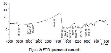 medicinal-chemistry-spectrum-curcumin
