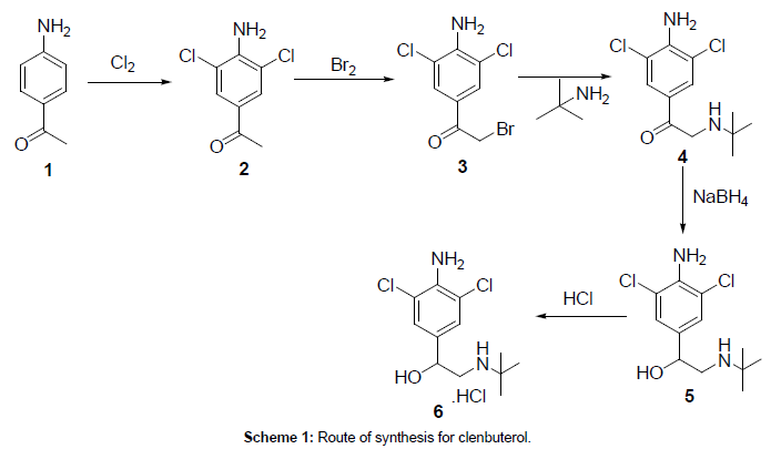 medicinal-chemistry-synthesis-clenbuterol