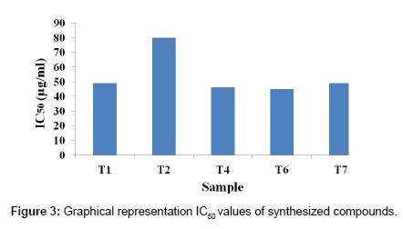 medicinal-chemistry-synthesized-compounds