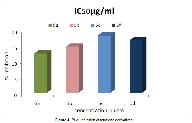 medicinal-chemistry-tetralone-derivatives