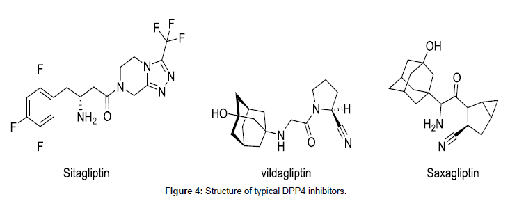 medicinal-chemistry-typical-DPP4-inhibitors