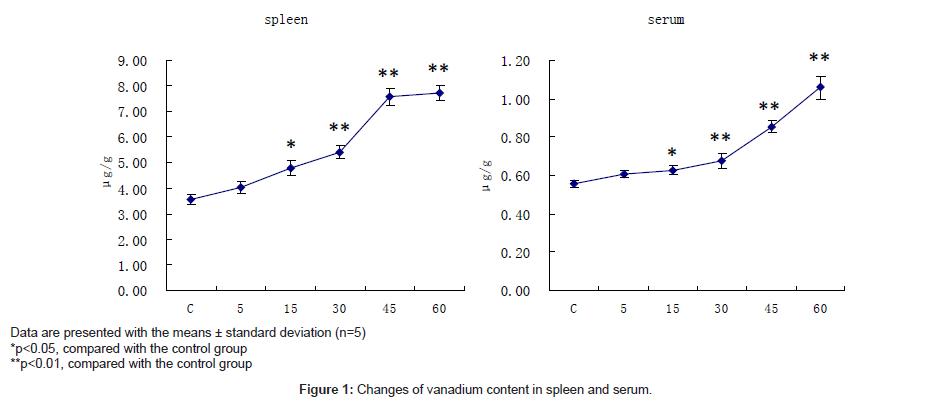 medicinal-chemistry-vanadium-content