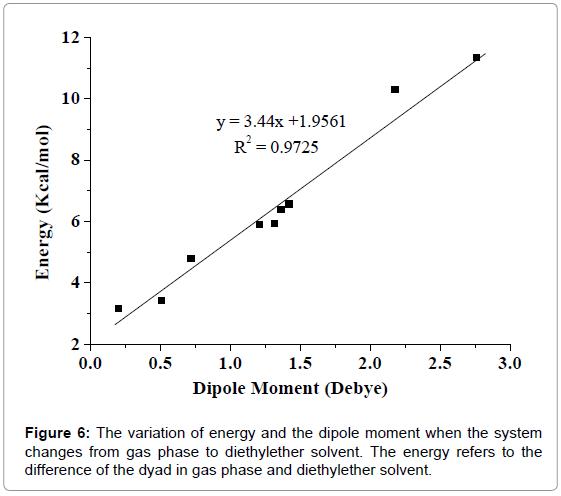 medicinal-chemistry-variation-dipole-moment