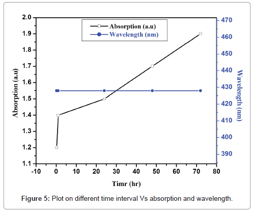 medicinal-chemistry-wavelength