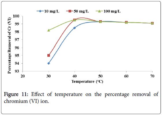 membrane-science-Effect-temperature
