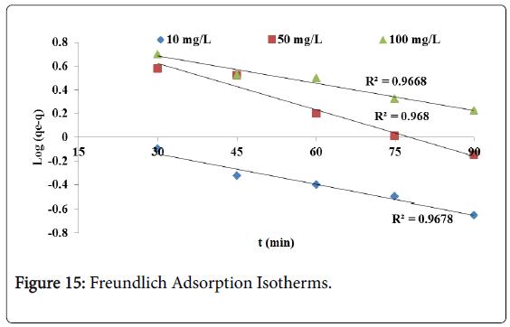 membrane-science-Freundlich-Adsorption