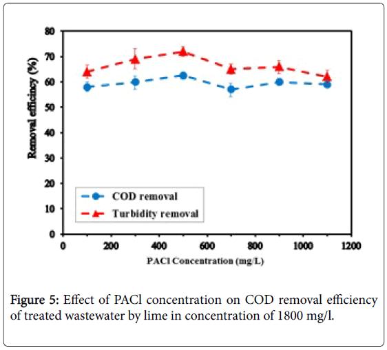 membrane-science-PACl-concentration