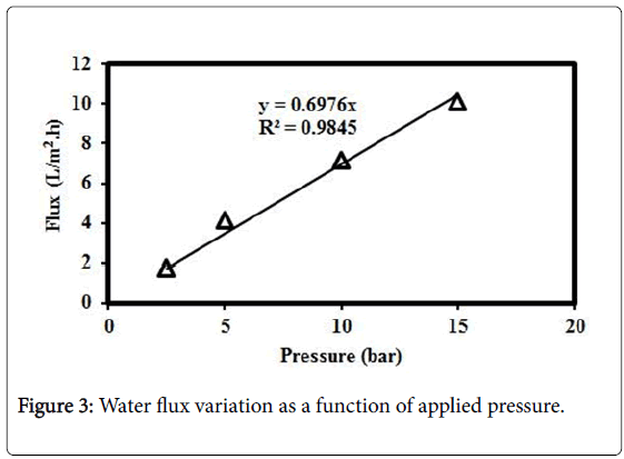 membrane-science-Water-flux-variation