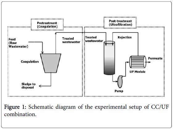 membrane-science-experimental-setup