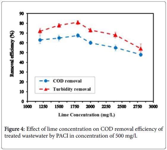 membrane-science-lime-concentration
