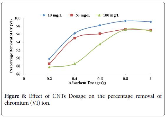 membrane-science-percentage-removal
