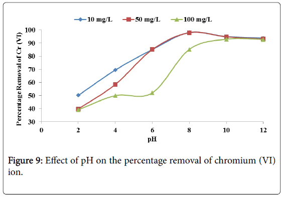membrane-science-removal-chromium