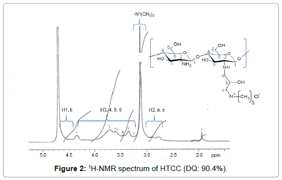 membrane-science-technology-1H-NMR-spectrum-HTCC