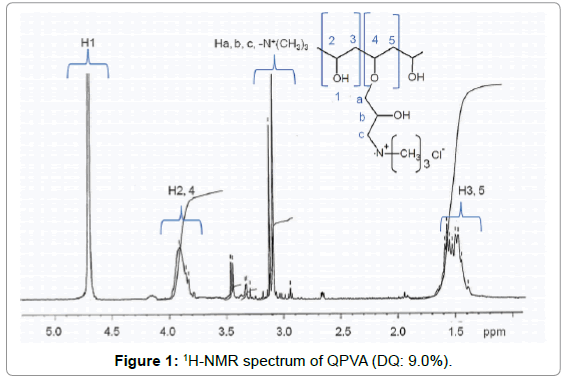 membrane-science-technology-1H-NMR-spectrum-QPVA