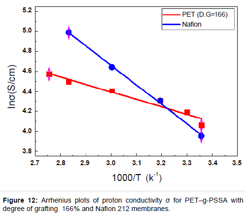 membrane-science-technology-Arrhenius-plots-proton-conductivity