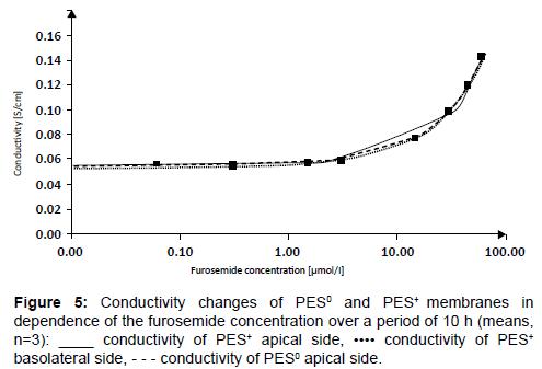 membrane-science-technology-Conductivity-changes
