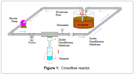 membrane-science-technology-Crossflow-reactor