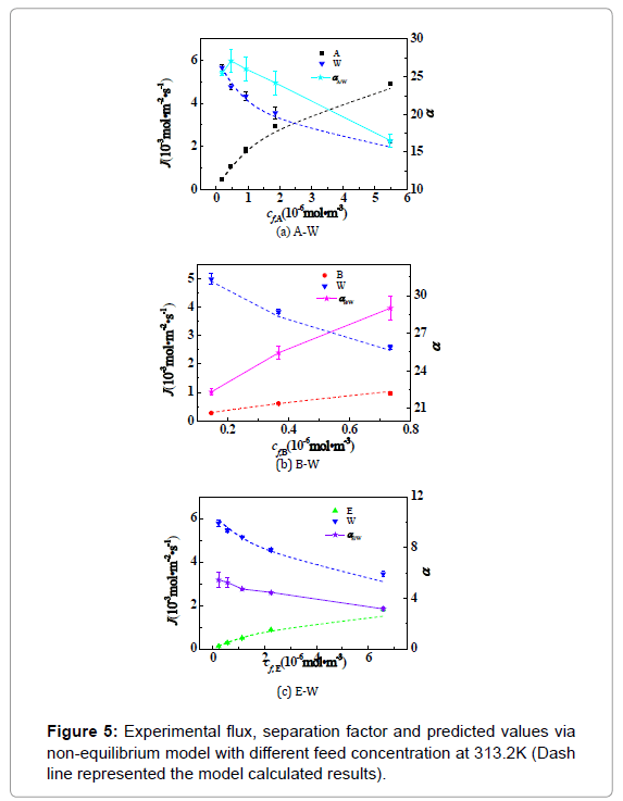 membrane-science-technology-Experimental-flux