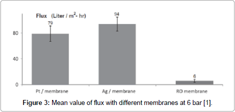 membrane-science-technology-Mean-value