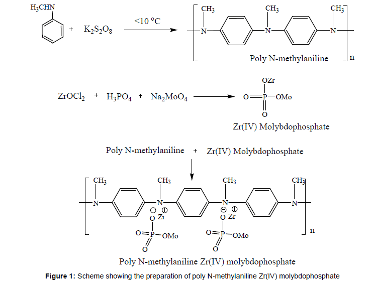 membrane-science-technology-N-methylaniline-molybdophosphate