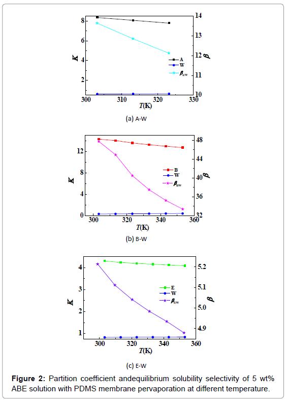 membrane-science-technology-PDMS-membrane-pervaporation