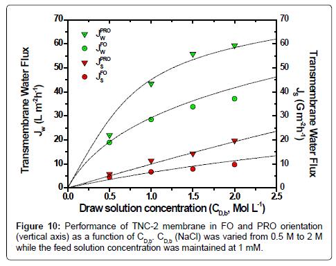 membrane-science-technology-PRO-orientation