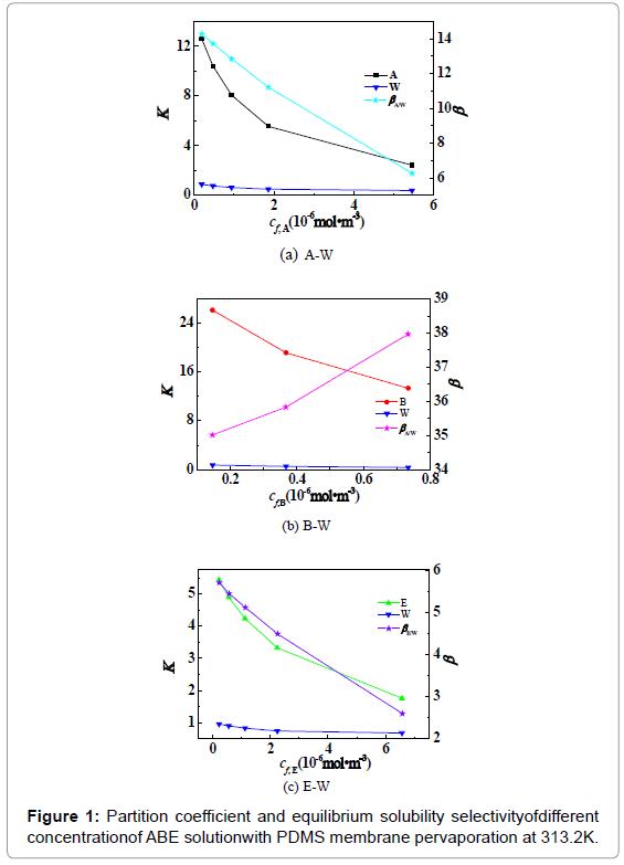 membrane-science-technology-Partition-coefficient