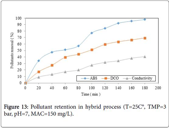 membrane-science-technology-Pollutant-retention