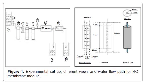 membrane-science-technology-RO-membrane-module