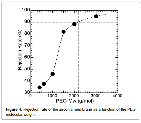 membrane-science-technology-Rejection-rate