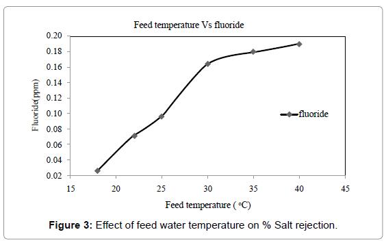 membrane-science-technology-Salt-rejection