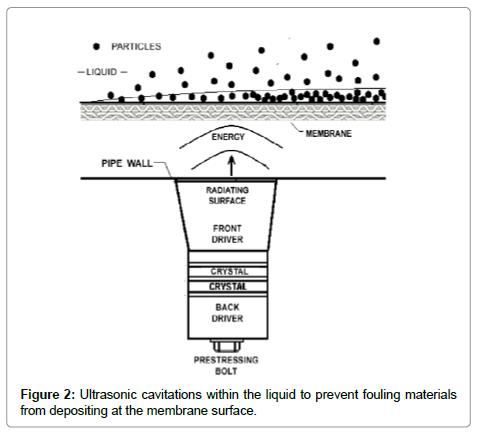 membrane-science-technology-Ultrasonic-cavitations