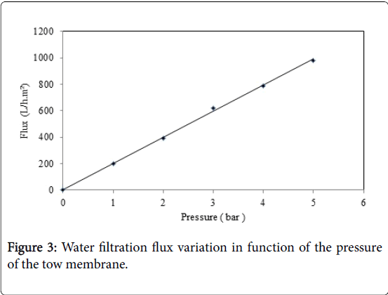 membrane-science-technology-Water-filtration