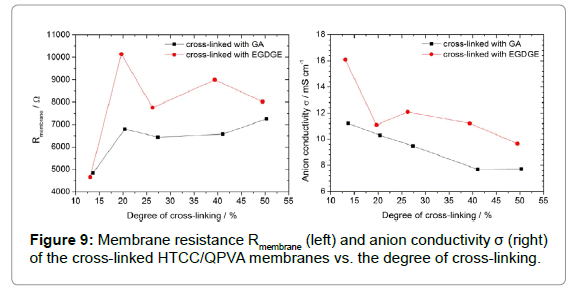 membrane-science-technology-anion-conductivity