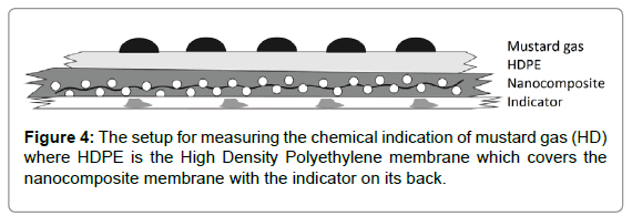 membrane-science-technology-chemical-indication