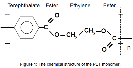 membrane-science-technology-chemical-structure-PET-monomer