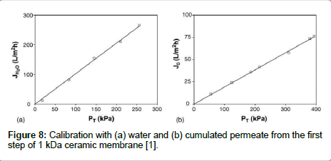 membrane-science-technology-cumulated-permeate
