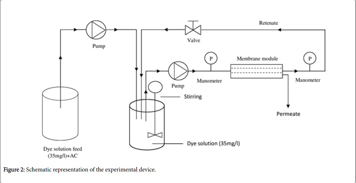 membrane-science-technology-experimental-device