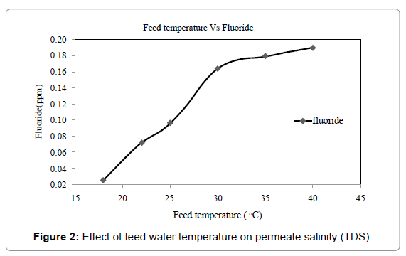 membrane-science-technology-feed-water-temperature