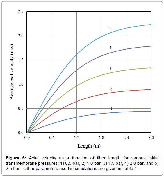 membrane-science-technology-fiber-length-various
