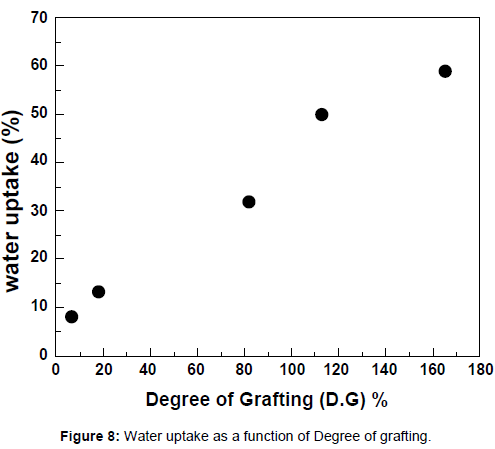 membrane-science-technology-function-Degree-grafting