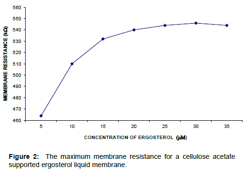 membrane-science-technology-maximum-membrane-resistance