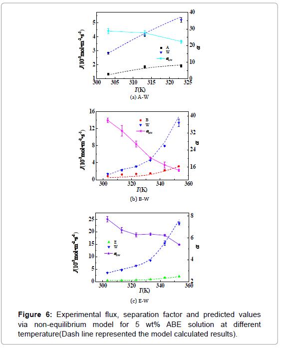 membrane-science-technology-non-equilibrium-model