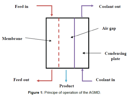 membrane-science-technology-operation-AGMD