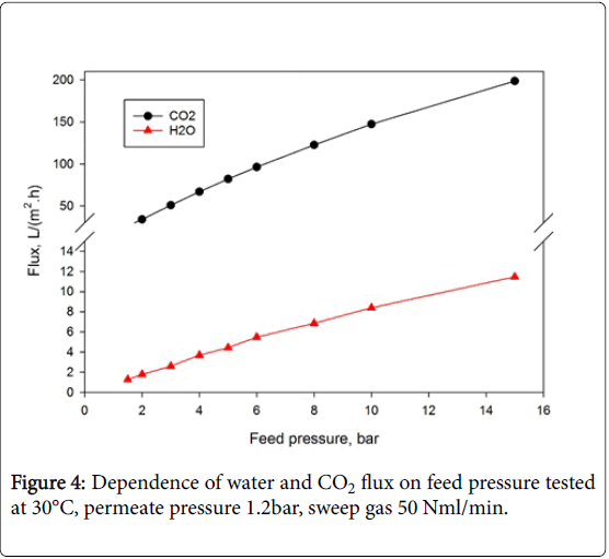 membrane-science-technology-permeate-pressure