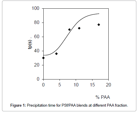 membrane-science-technology-precipitation-time