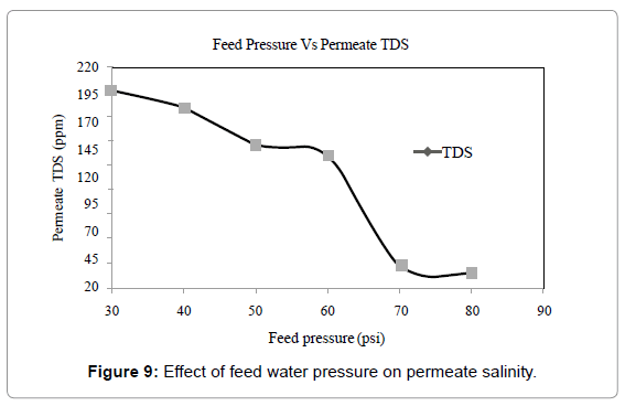 membrane-science-technology-pressure-permeate-salinity