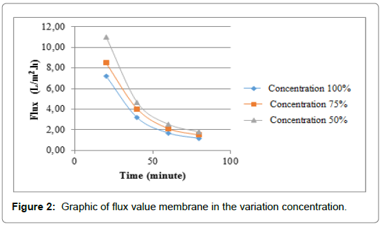membrane-science-technology-variation-concentration