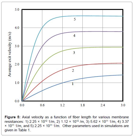 membrane-science-technology-various-membrane